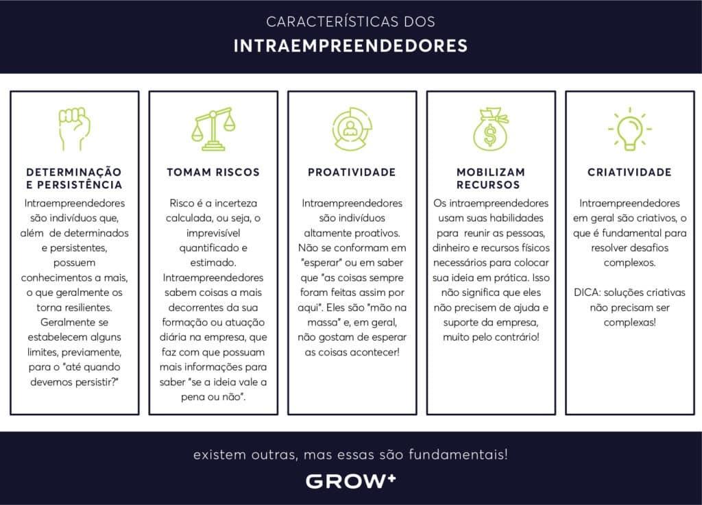 Caracteristicas dos intraempreendedores